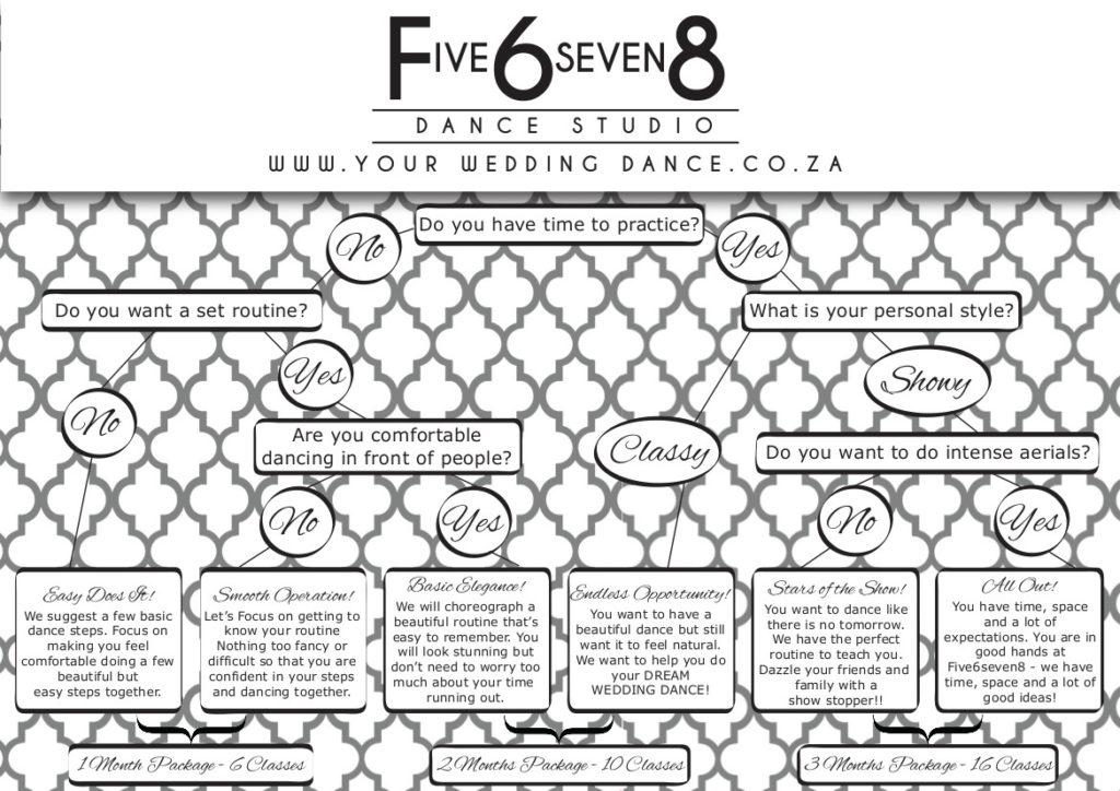 five6seven8-wedding-dance
